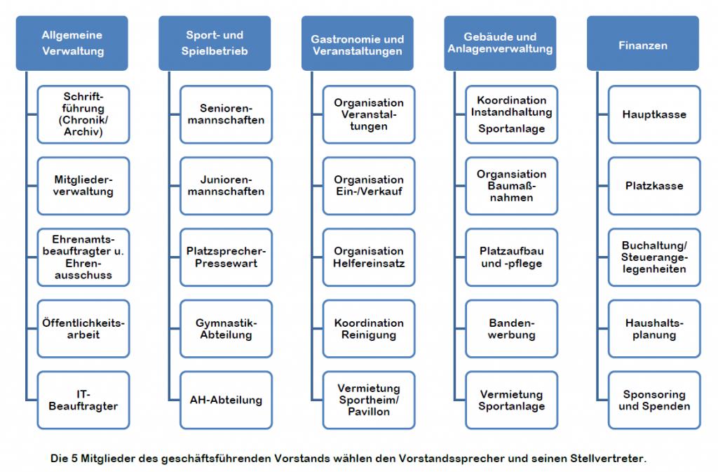 Vorstandsstruktur-5-Vorstandsbereiche-der-SG-1923-Oberkalbach-e.V.